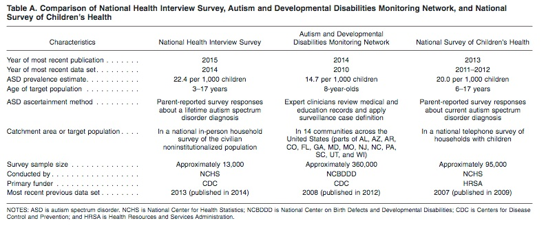 Cdc Reports No Change In Autism >> New Report On Autism Rates Keep Kids Healthy