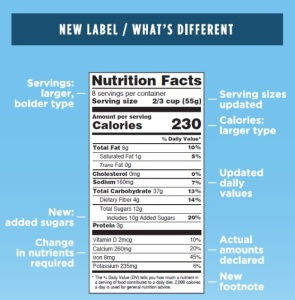 A new food label with added sugars is coming - by January 2020...