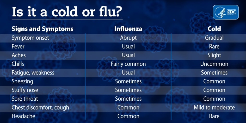 Signs and symptoms of the flu vs a cold.